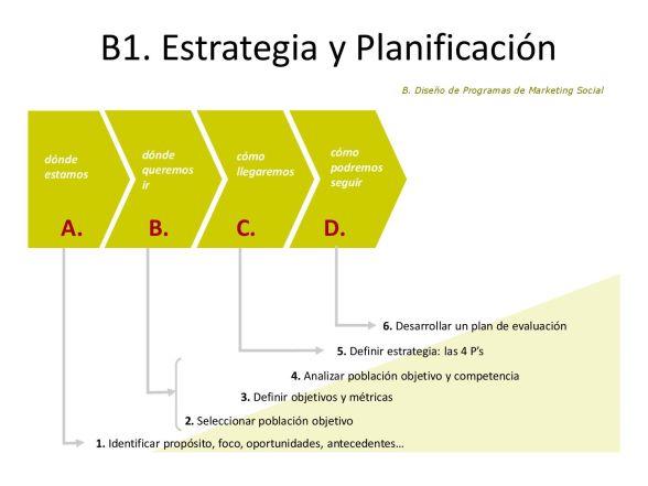 Esquema Plan MS-001